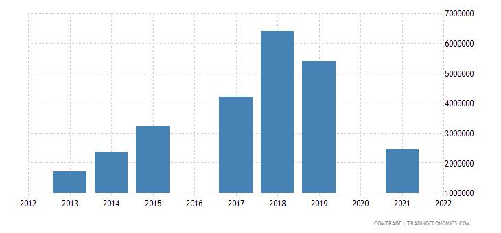 maldives imports sri lanka articles iron steel
