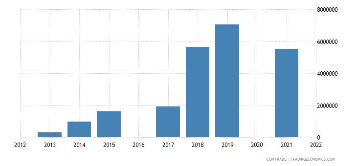 maldives imports sri lanka iron steel