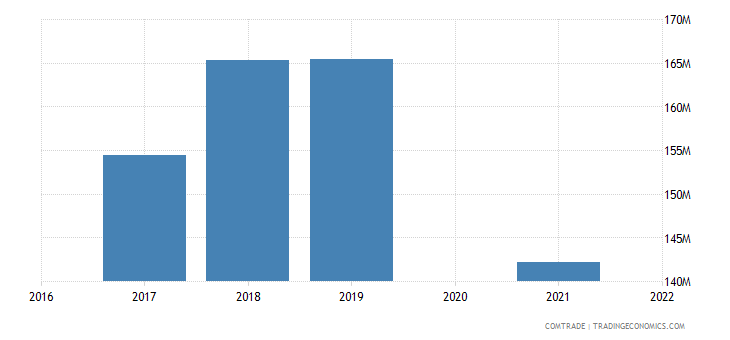 maldives imports sri lanka