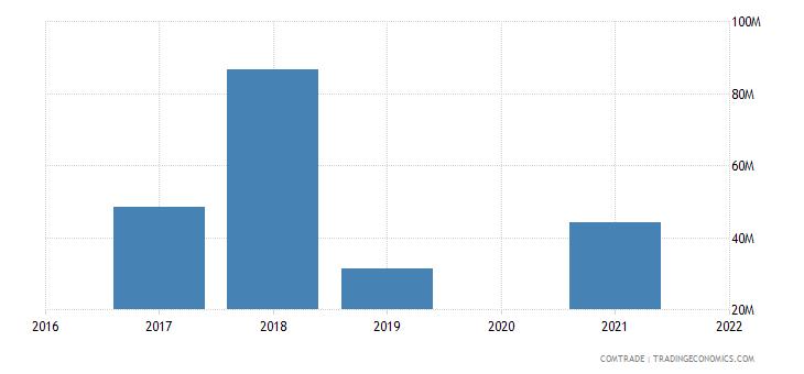 maldives imports turkey