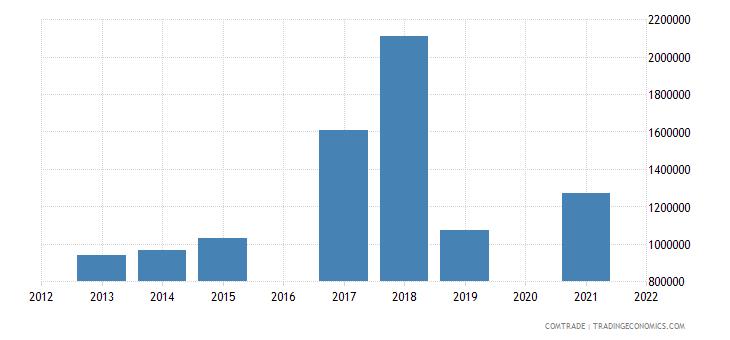 maldives imports united states articles iron steel