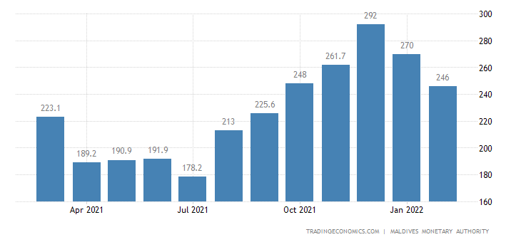 Maldives Imports