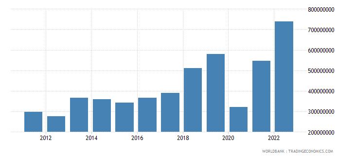maldives income payments bop us dollar wb data