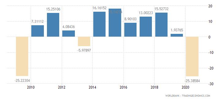maldives industry value added annual percent growth wb data