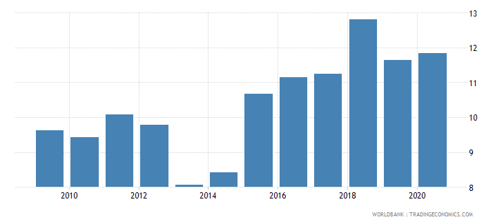 maldives industry value added percent of gdp wb data