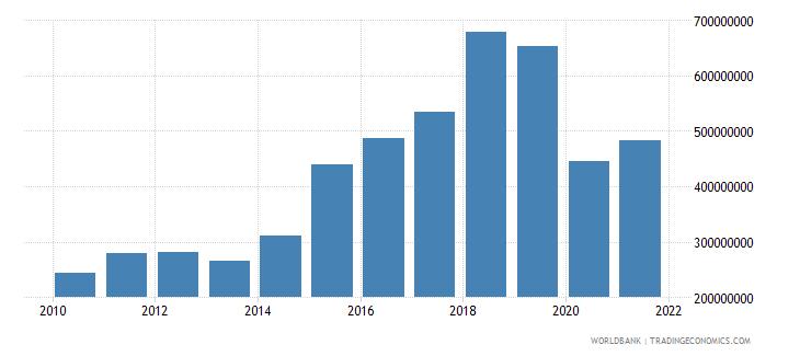 maldives industry value added us dollar wb data