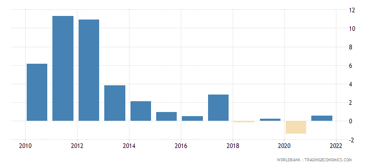 maldives inflation consumer prices annual percent wb data