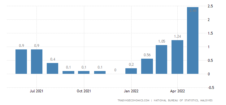 Maldives Inflation Rate