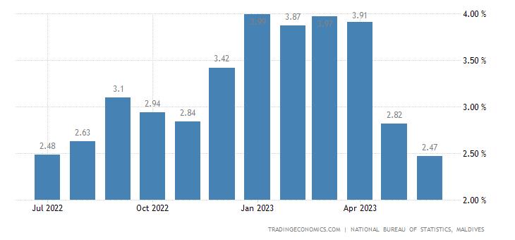 Maldives Inflation Rate
