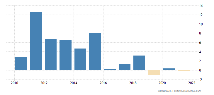 maldives inflation gdp deflator annual percent wb data