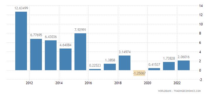 maldives inflation gdp deflator annual percent wb data