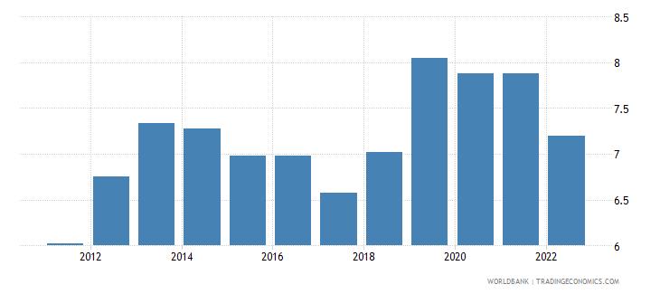 maldives interest rate spread lending rate minus deposit rate percent wb data