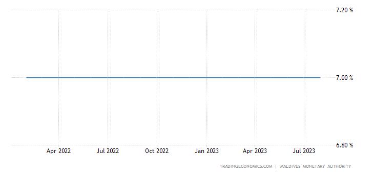 Maldives Interest Rate