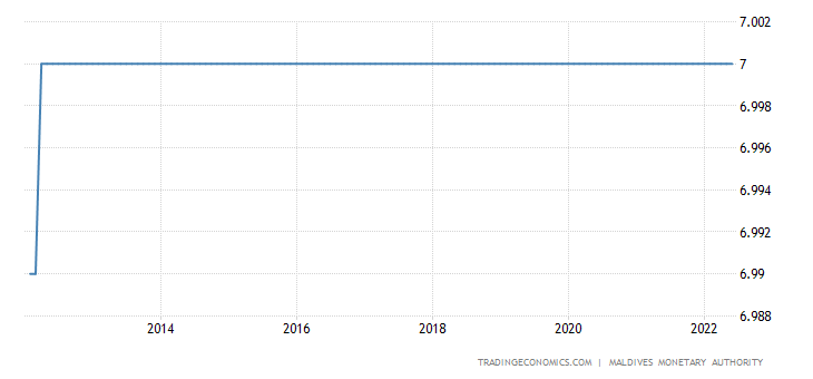 Maldives Interest Rate