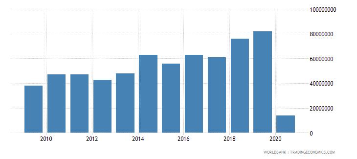 maldives international tourism expenditures for passenger transport items us dollar wb data