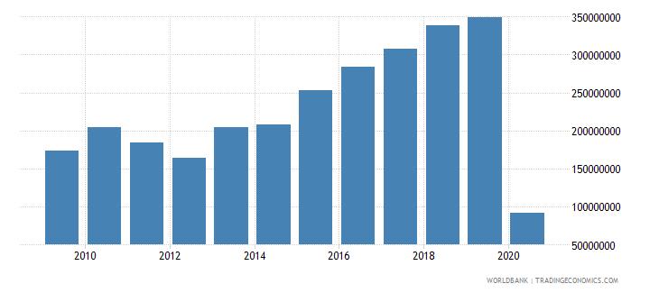 maldives international tourism expenditures for travel items us dollar wb data