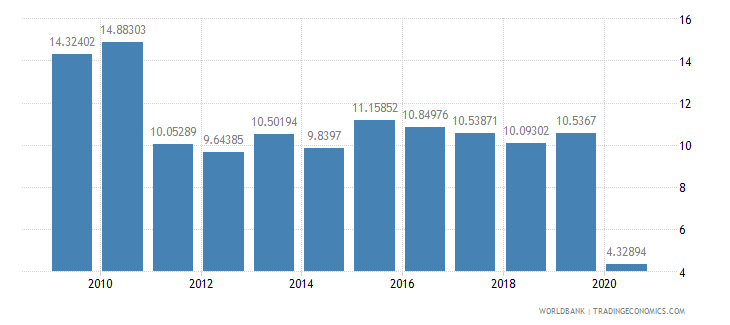 maldives international tourism expenditures percent of total imports wb data