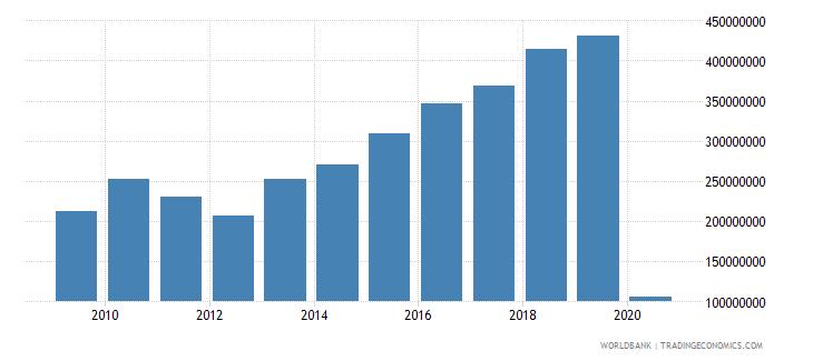 maldives international tourism expenditures us dollar wb data