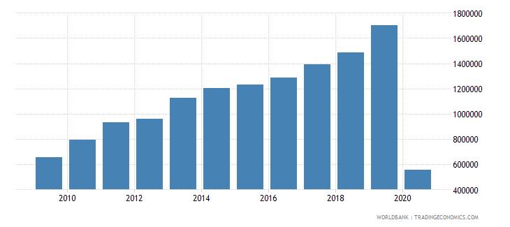maldives international tourism number of arrivals wb data