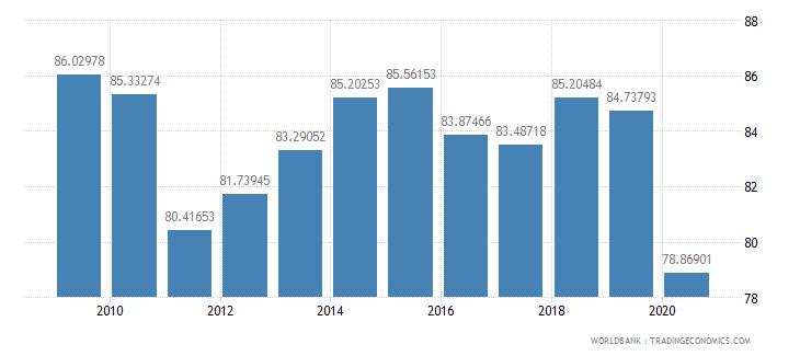 maldives international tourism receipts percent of total exports wb data