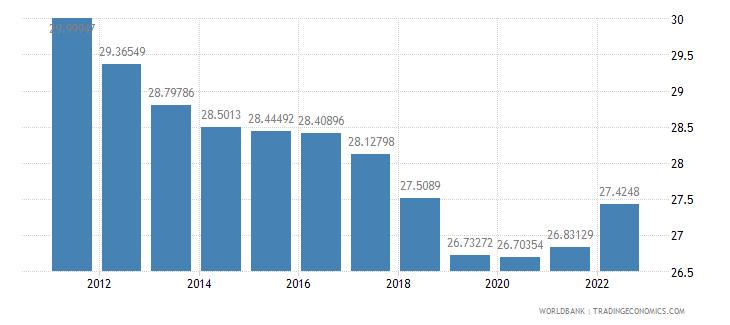 maldives labor force female percent of total labor force wb data