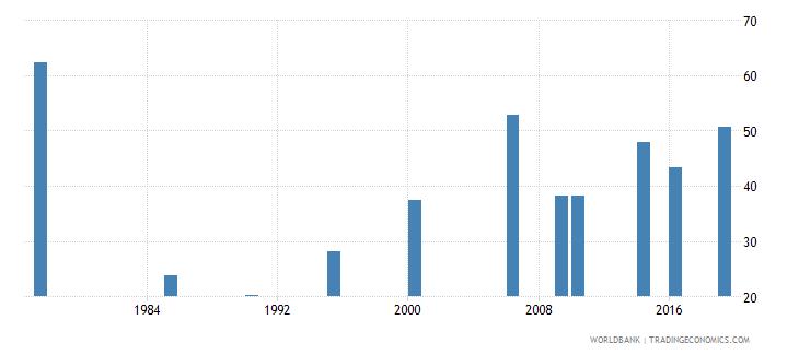maldives labor force participation rate female percent of female population ages 15 national estimate wb data