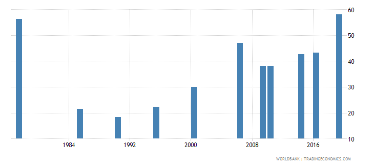 maldives labor force participation rate for ages 15 24 female percent national estimate wb data