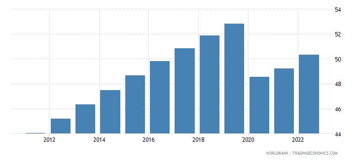 maldives labor force participation rate for ages 15 24 total percent modeled ilo estimate wb data