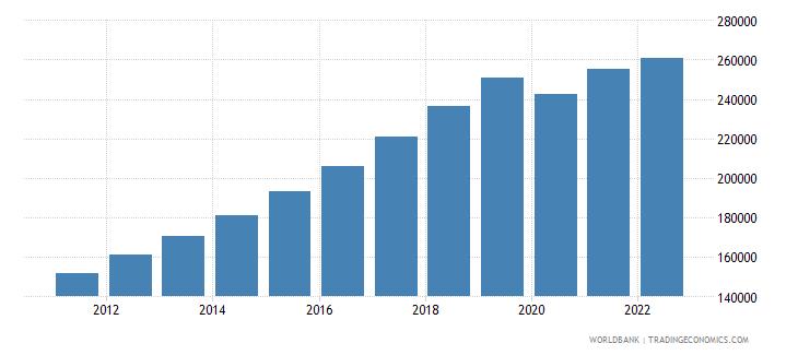 maldives labor force total wb data