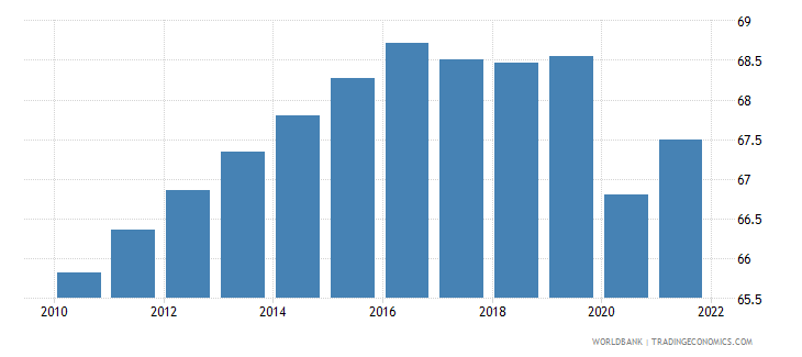 maldives labor participation rate male percent of male population ages 15 plus  wb data