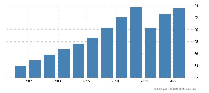 maldives labor participation rate total percent of total population ages 15 plus  wb data
