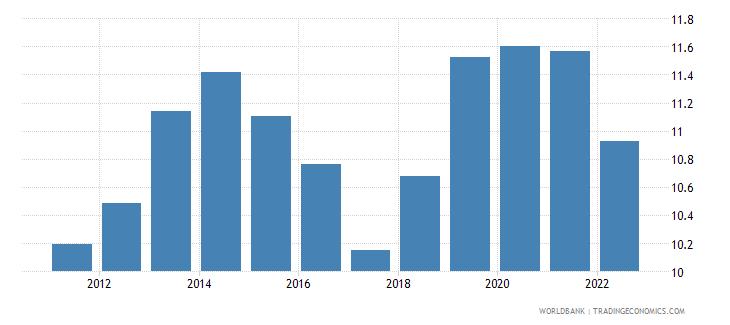 maldives lending interest rate percent wb data