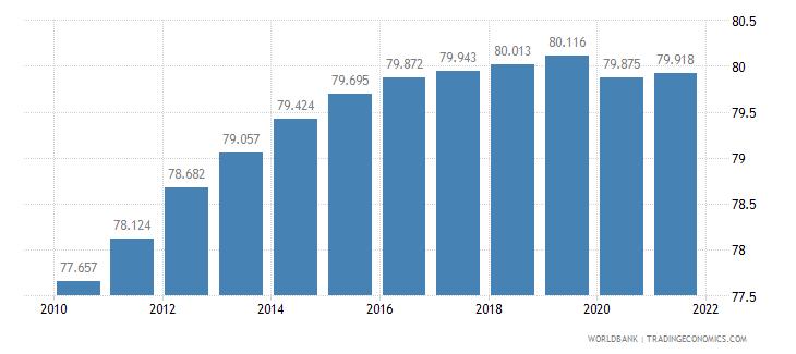 maldives life expectancy at birth total years wb data