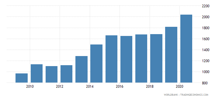 maldives liquid liabilities in millions usd 2000 constant wb data