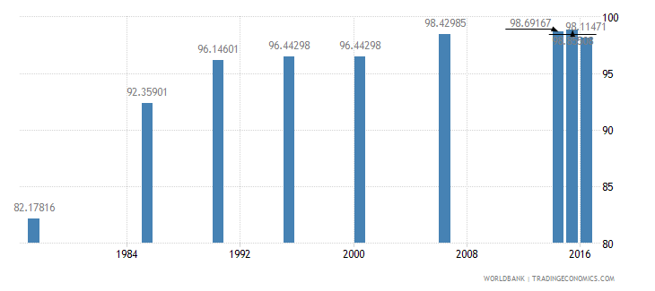 maldives literacy rate adult female percent of females ages 15 and above wb data