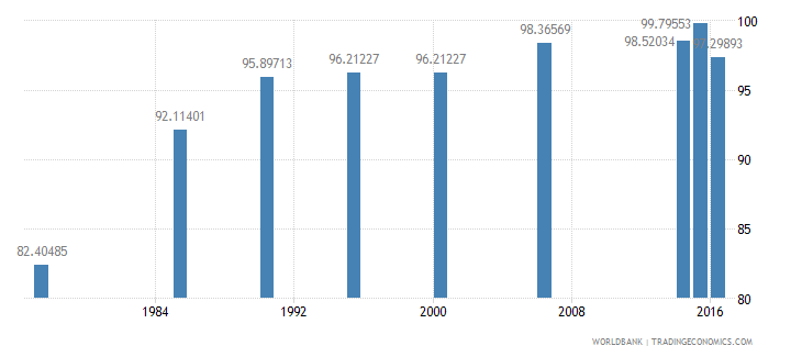 maldives literacy rate adult male percent of males ages 15 and above wb data