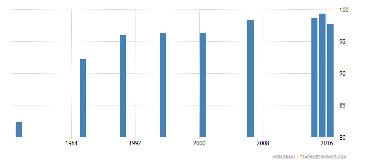 maldives literacy rate adult total percent of people ages 15 and above wb data