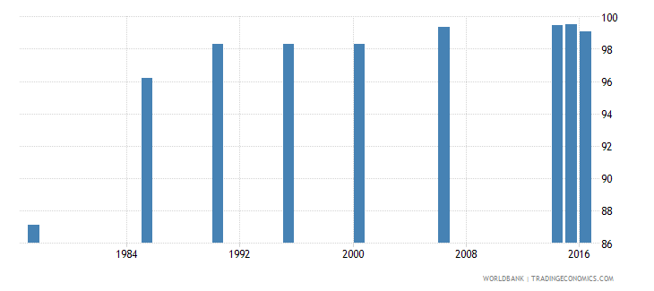 maldives literacy rate youth female percent of females ages 15 24 wb data