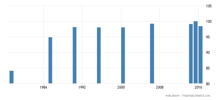 maldives literacy rate youth male percent of males ages 15 24 wb data