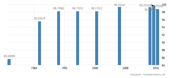 maldives literacy rate youth total percent of people ages 15 24 wb data
