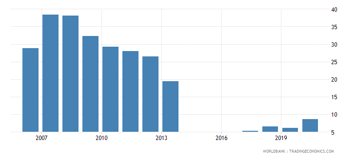 maldives loans from nonresident banks amounts outstanding to gdp percent wb data