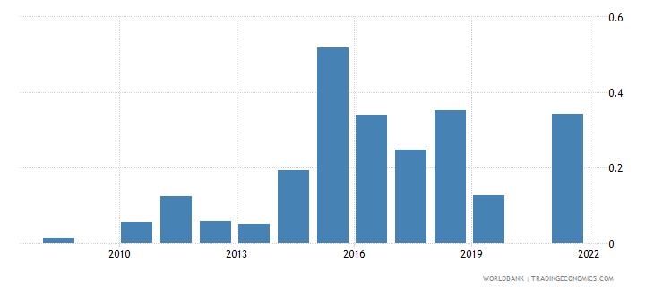 maldives manufactures exports percent of merchandise exports wb data