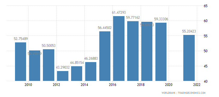 maldives manufactures imports percent of merchandise imports wb data