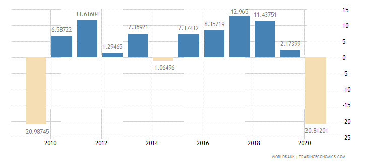 maldives manufacturing value added annual percent growth wb data