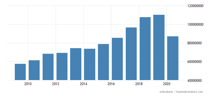 maldives manufacturing value added constant 2005 us$ wb data