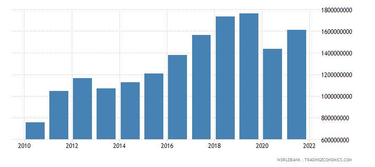 maldives manufacturing value added current lcu wb data