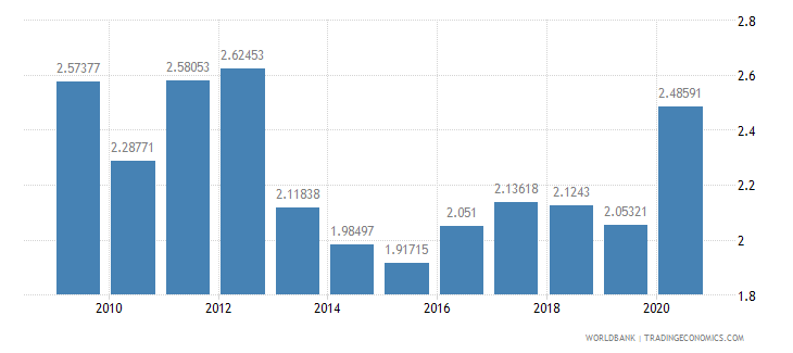 maldives manufacturing value added percent of gdp wb data