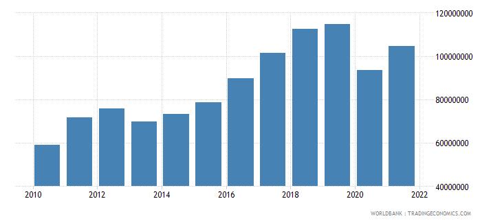 maldives manufacturing value added us dollar wb data