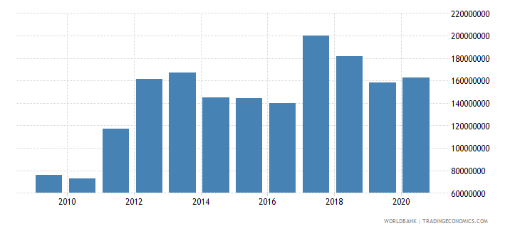 maldives merchandise exports by the reporting economy us dollar wb data