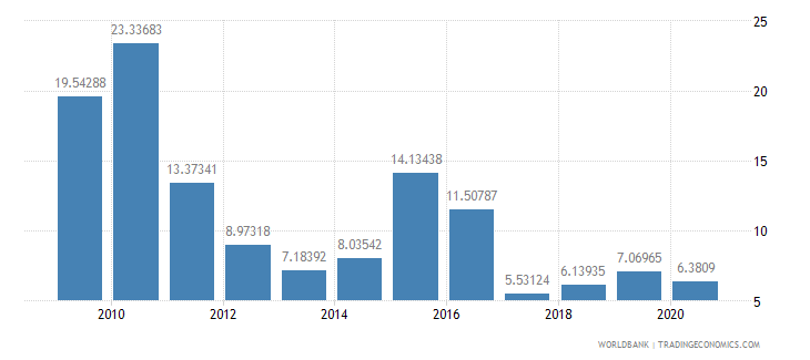 maldives merchandise exports to developing economies in south asia percent of total merchandise exports wb data